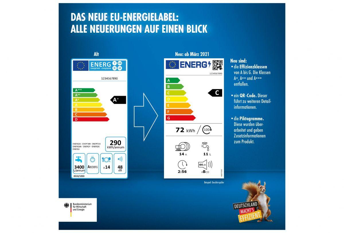 EU-Energielabel Infografik